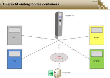 Koppeling met ondergrondse containers